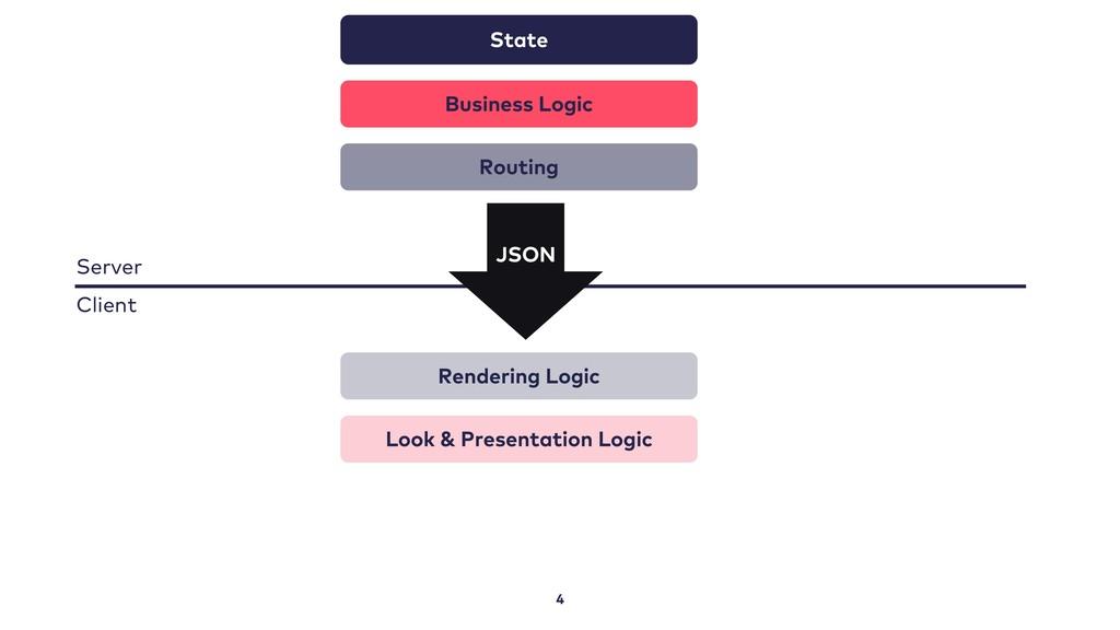 4 State Business Logic Routing Rendering Logic ...