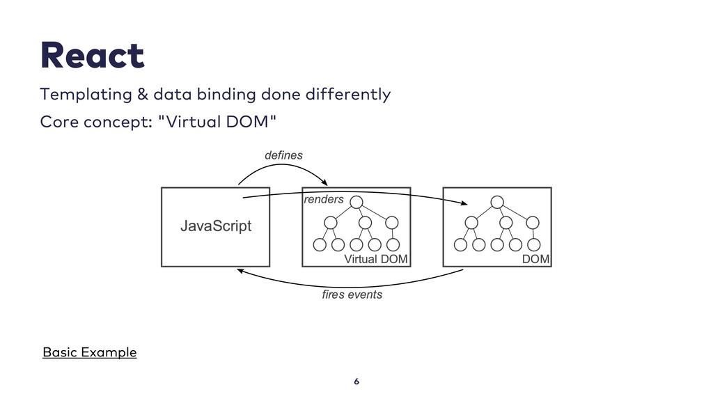 React 6 Templating & data binding done differen...