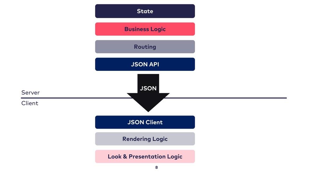8 State Business Logic Routing Rendering Logic ...