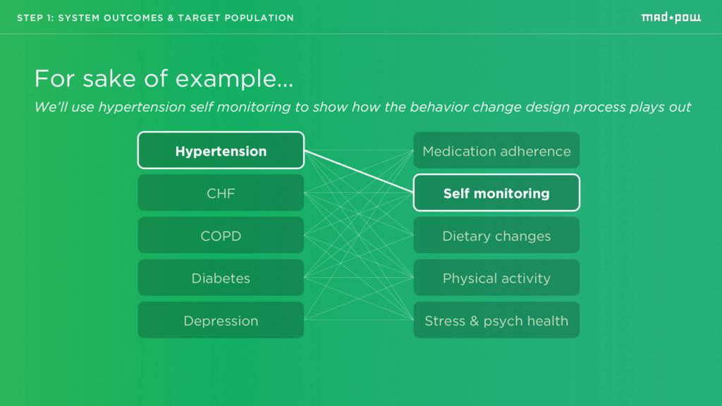 Hypertension CHF COPD Diabetes Depression Medic...