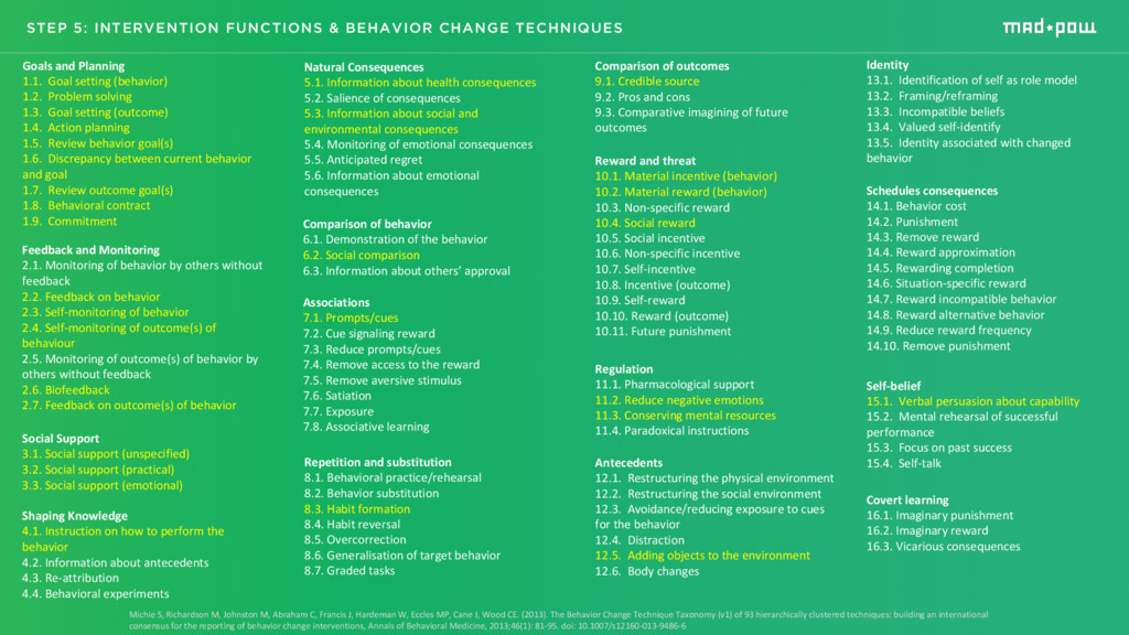 STEP 5: INTERVENTION FUNCTIONS & BEHAVIOR CHANG...