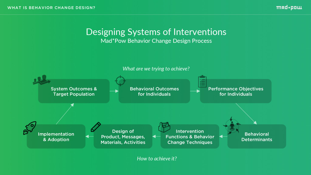 Designing Systems of Interventions Mad*Pow Beha...