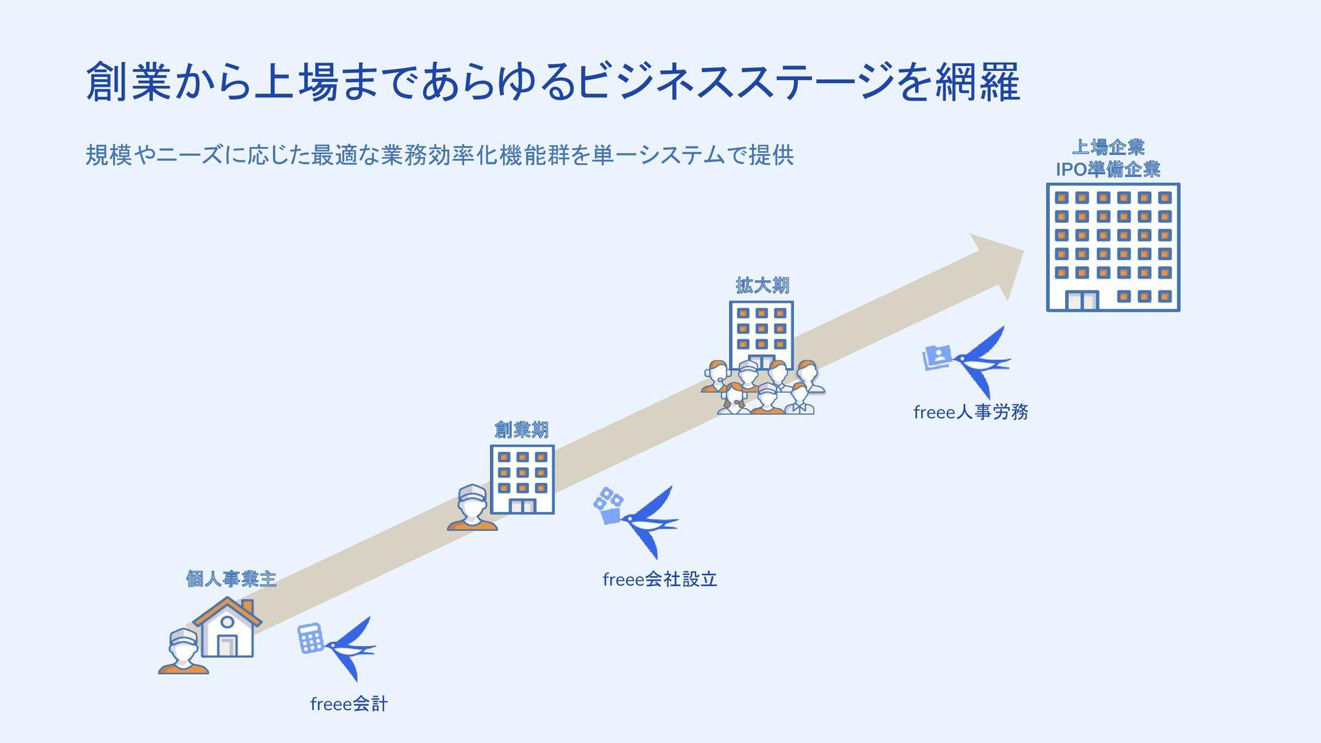 東証 1部/2部 マザーズ freeeを利用し IPO実施 成長企業 16社 ※ 東証1部企業...
