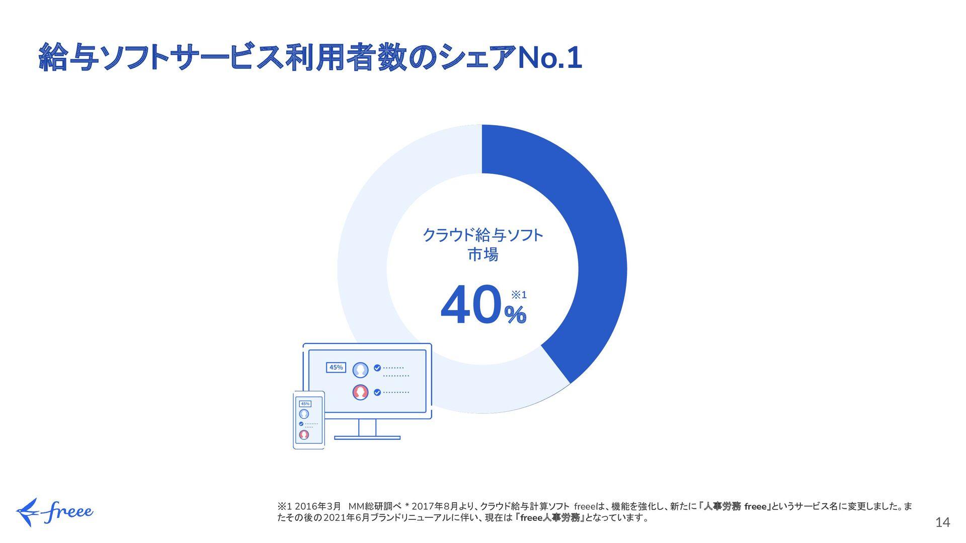 14 従業員21名以上の法人のうち(1) 3社に1社 freeeアプリストア内の 連携アプリを...