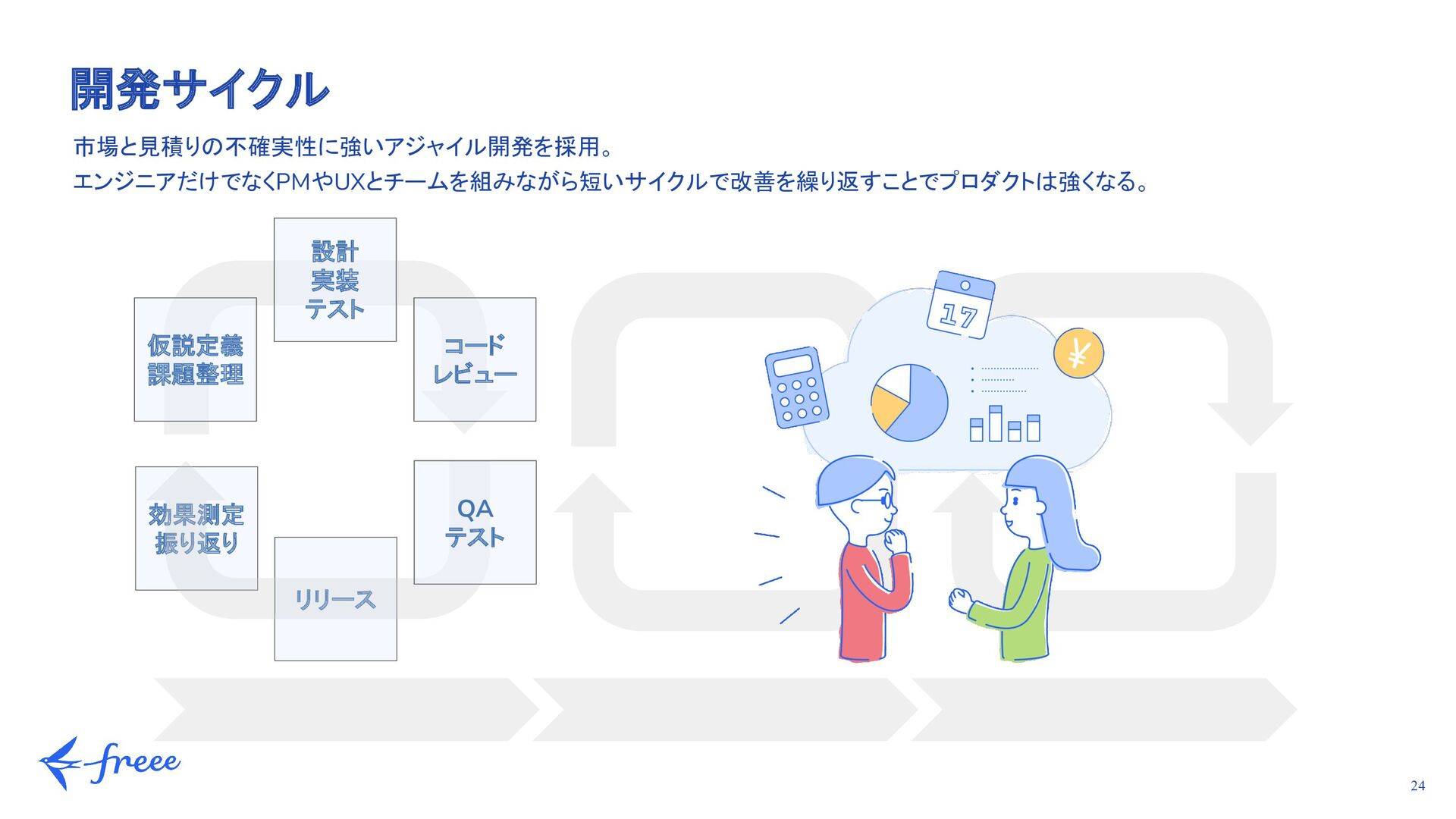 24 レイヤ 2012 - 2013 2020 Webフロントエンド CoffeeSc...
