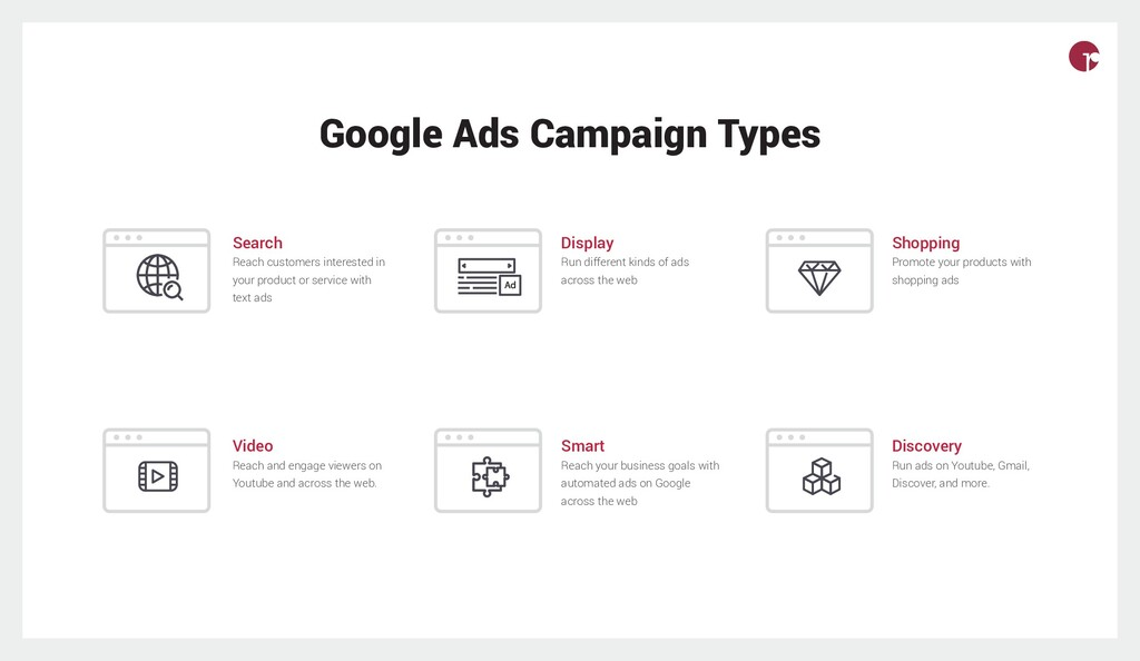 Google Ads Campaign Types Search Reach customer...
