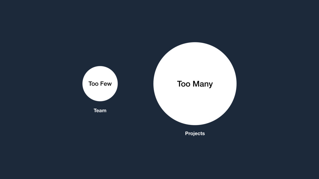 Too Few Too Many Team Projects