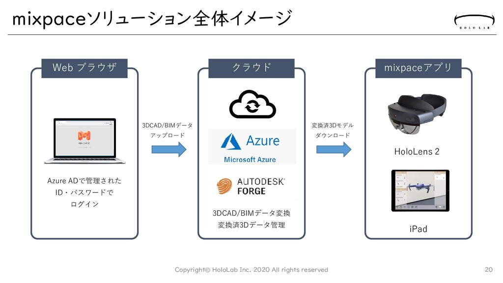 mixpaceソリューション全体イメージ 20 Web ブラウザ Azure ADで管理された...