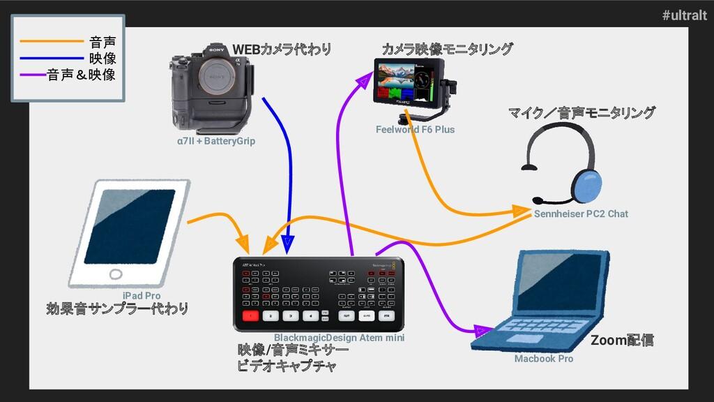 #ultralt 音声 映像 音声&映像 WEBカメラ代わり カメラ映像モニタリング 効果音サ...