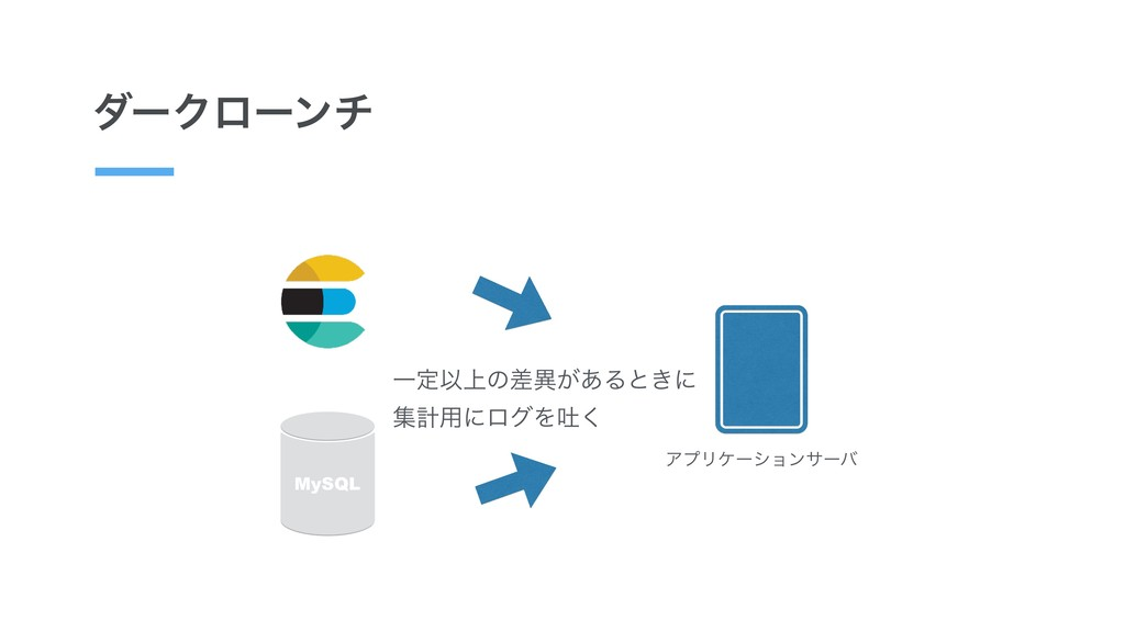 μʔΫϩʔϯν ΞϓϦέʔγϣϯαʔό MySQL ҰఆҎ্ͷࠩҟ͕͋Δͱ͖ʹ ूܭ༻ʹϩά...