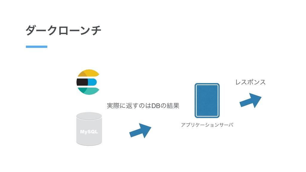 μʔΫϩʔϯν ΞϓϦέʔγϣϯαʔό MySQL ࣮ࡍʹฦ͢ͷDBͷ݁Ռ Ϩεϙϯε