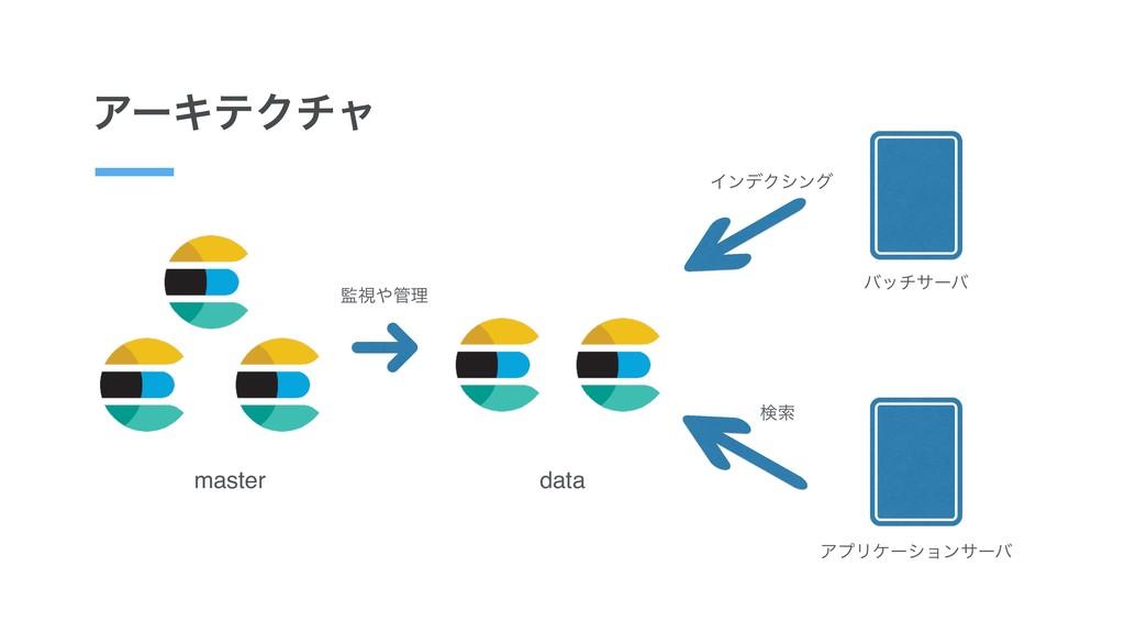 ΞʔΩςΫνϟ master data ࢹཧ ΞϓϦέʔγϣϯαʔό ݕࡧ όοναʔό...