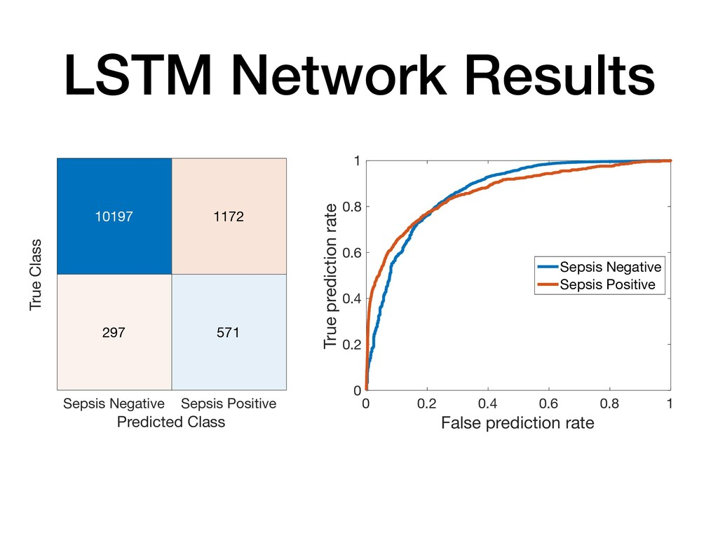 LSTM Network Results Sepsis Negative Sepsis Pos...