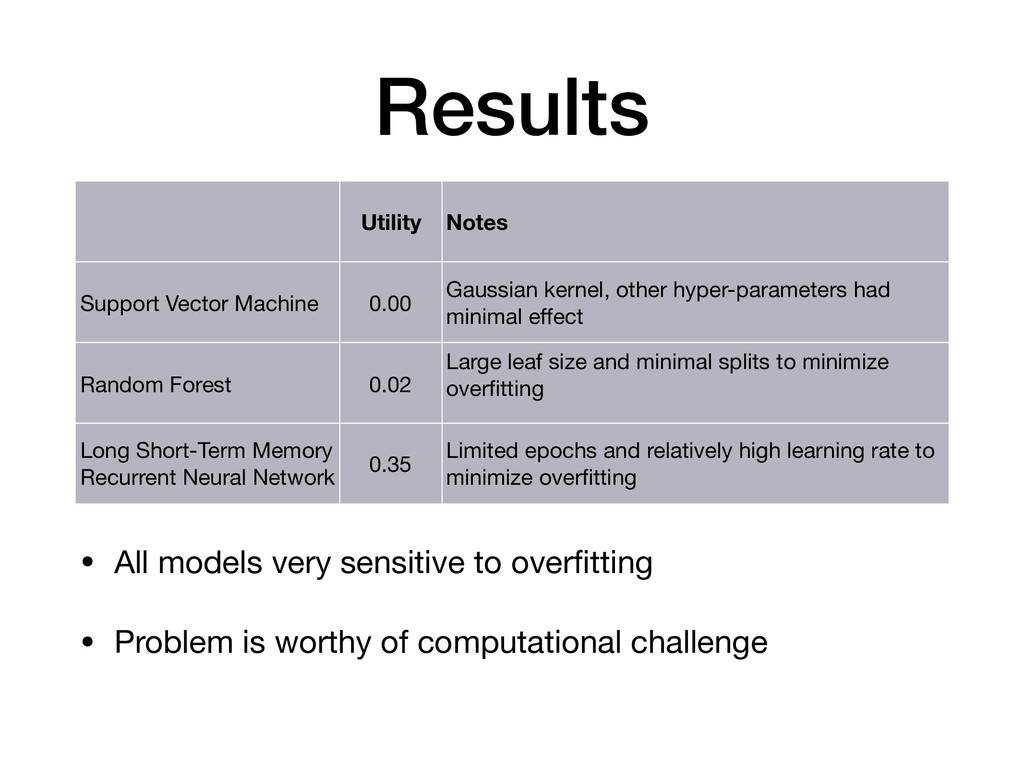 Results • All models very sensitive to overfitti...