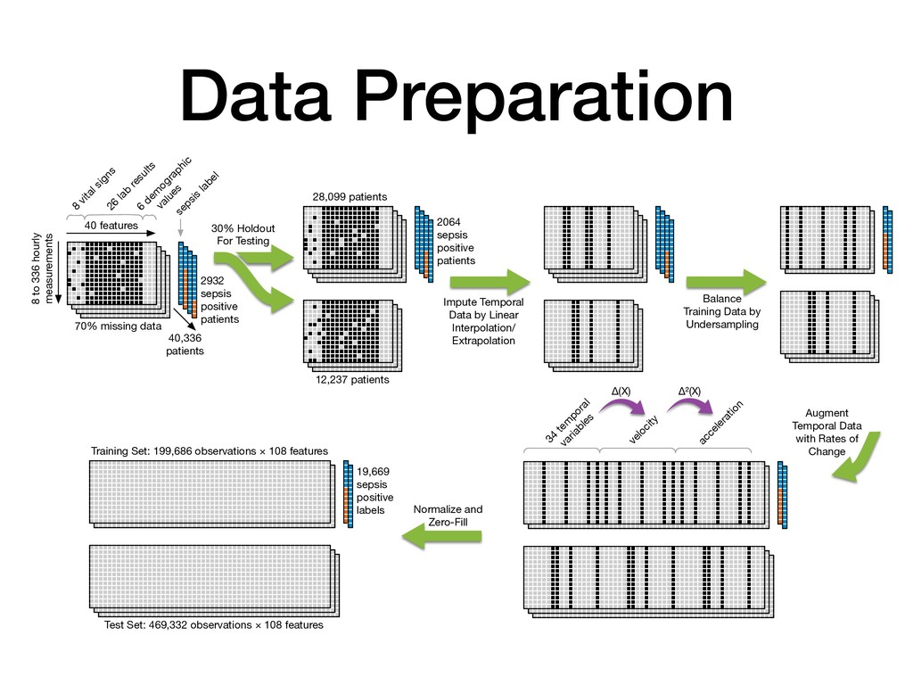 Data Preparation 40 features 8 vital signs 26 l...