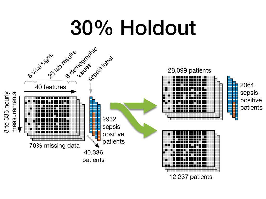 30% Holdout 40 features 8 vital signs 26 lab re...