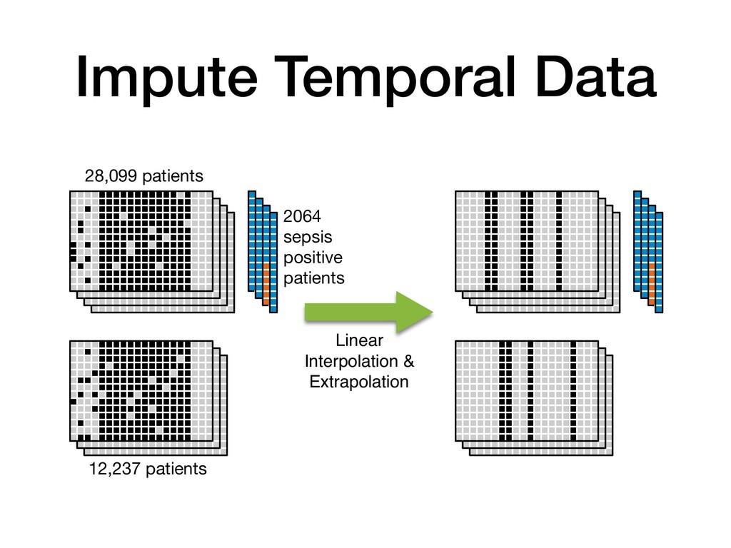 Impute Temporal Data 12,237 patients 28,099 pat...