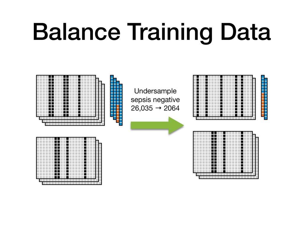 Balance Training Data Undersample sepsis negati...
