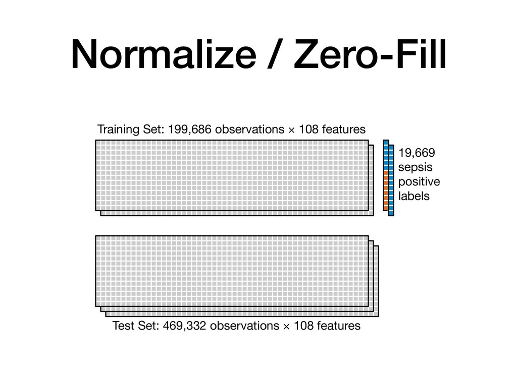 Normalize / Zero-Fill Training Set: 199,686 obs...