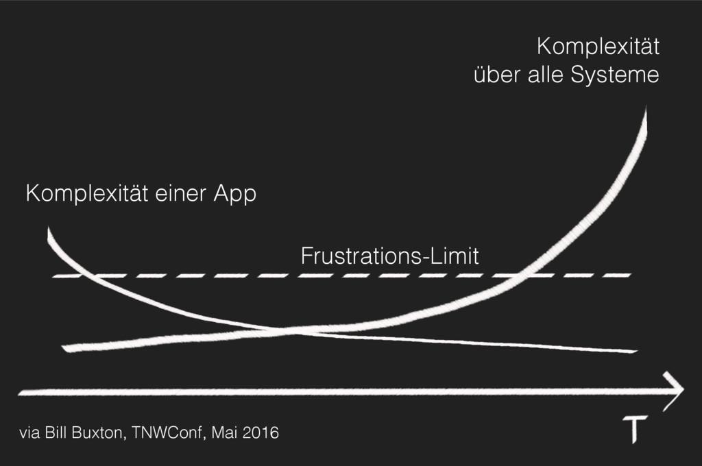 Komplexität einer App Komplexität über alle Sy...