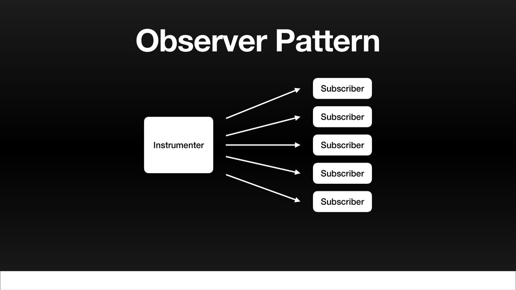 Observer Pattern Instrumenter Subscriber Subscr...