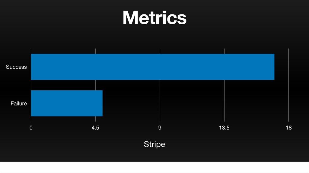 Metrics Success Failure 0 4.5 9 13.5 18 Stripe
