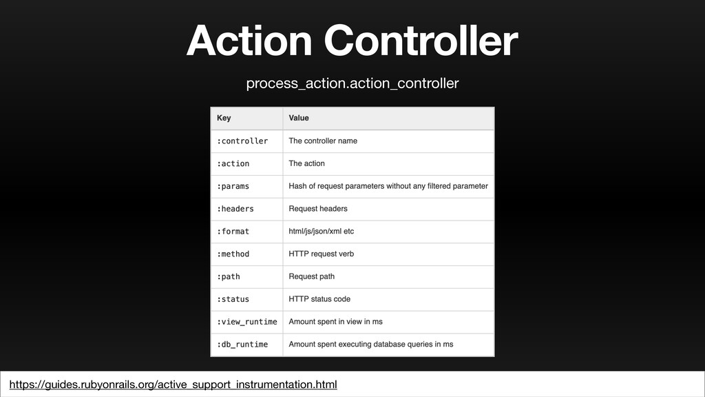 Action Controller https://guides.rubyonrails.or...