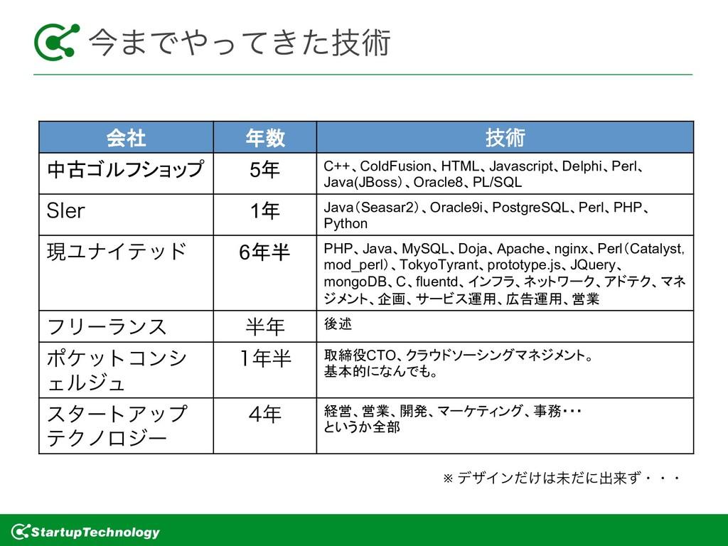 ࠓ·Ͱ͖ٕͬͯͨज़ 会社 年数 ٕज़ 中古ゴルフショップ 5年 C++、Cold...