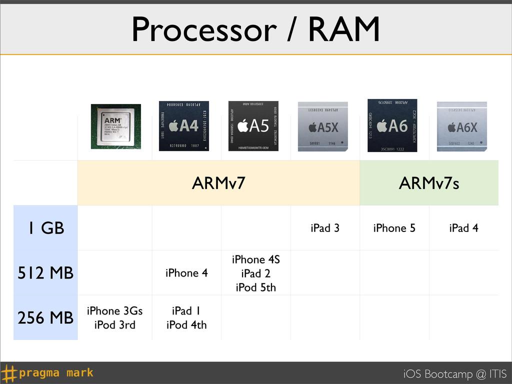 iOS Bootcamp @ ITIS Processor / RAM ARMv7 ARMv7...