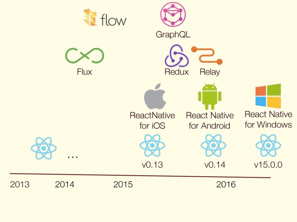 2013 2014 2015 2016 Flux v0.13 ReactNative for ...