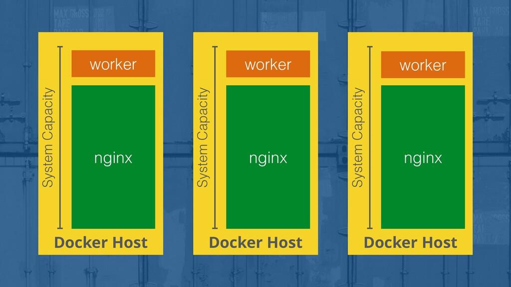 Docker Host nginx System Capacity Docker Host S...