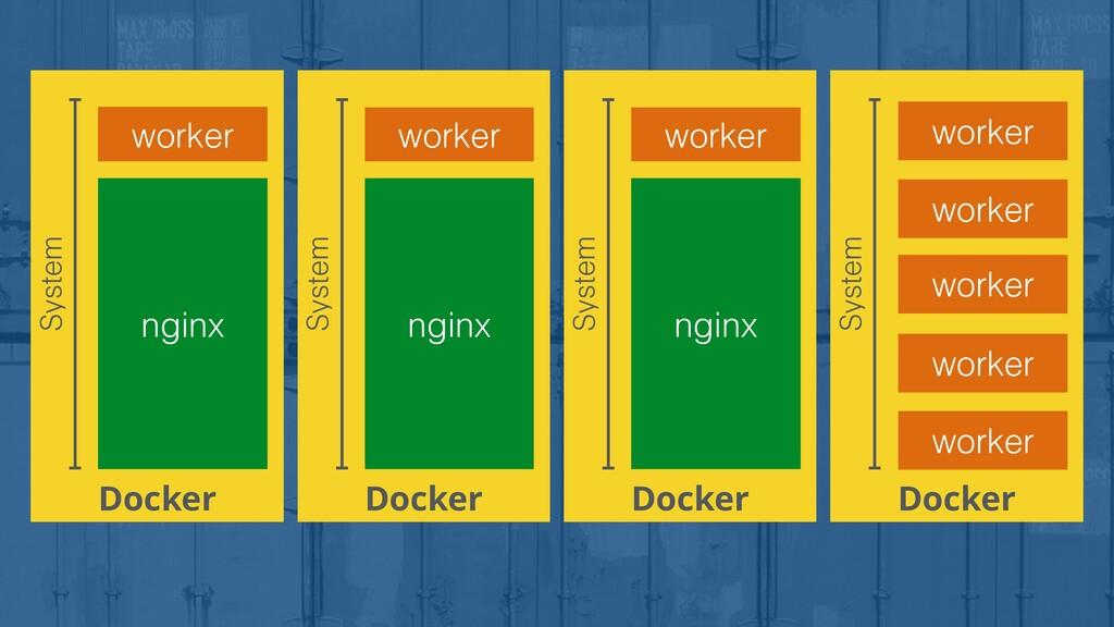 Docker nginx System worker Docker System worker...