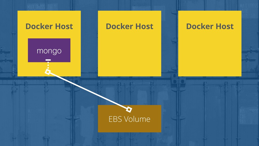 Docker Host mongo EBS Volume Docker Host Docker...