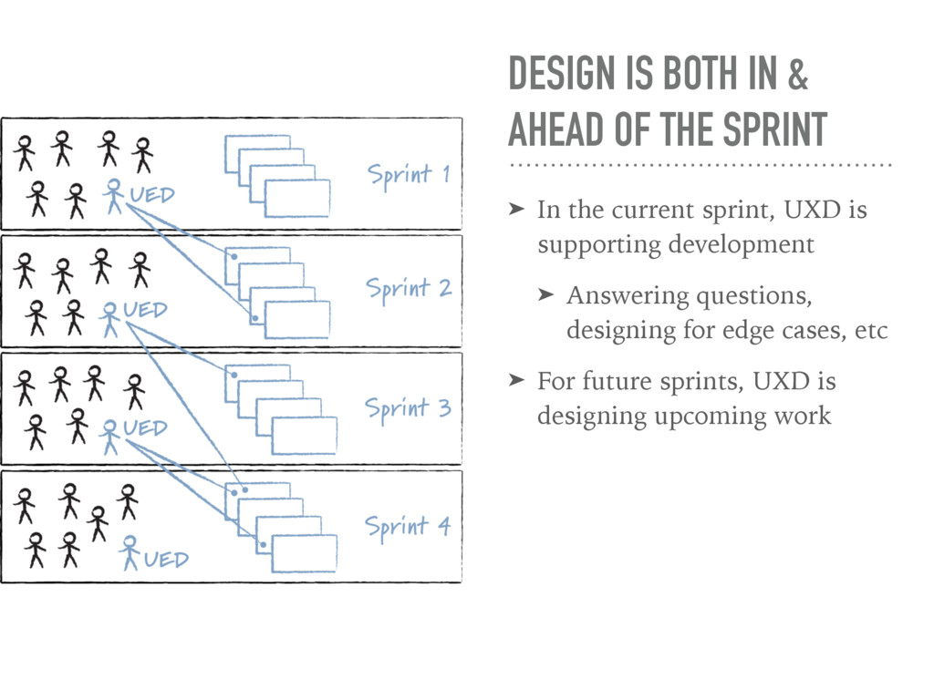 DESIGN IS BOTH IN & AHEAD OF THE SPRINT ➤ In th...