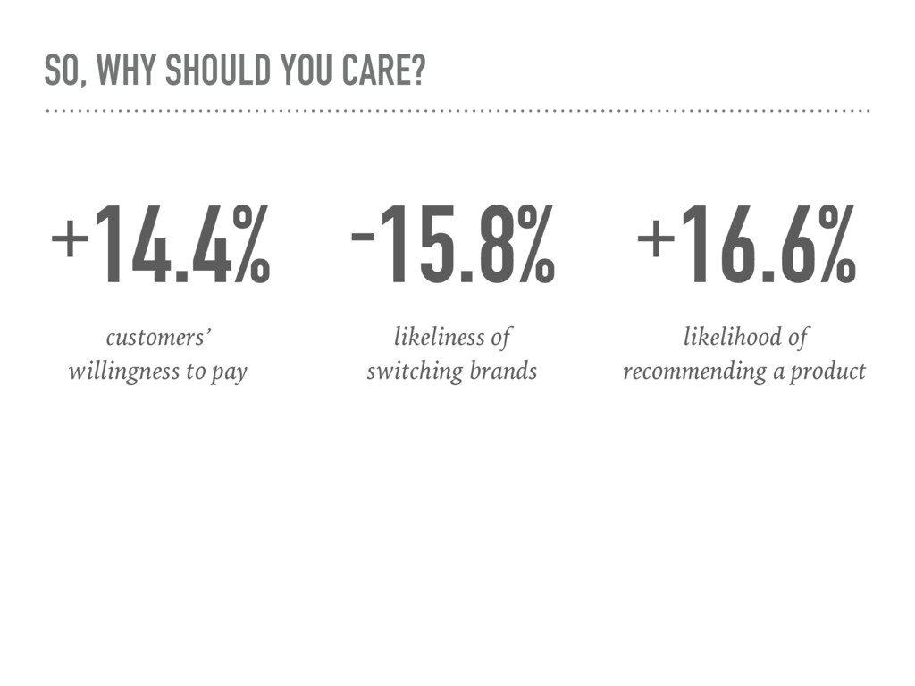 SO, WHY SHOULD YOU CARE? +14.4% customers' 