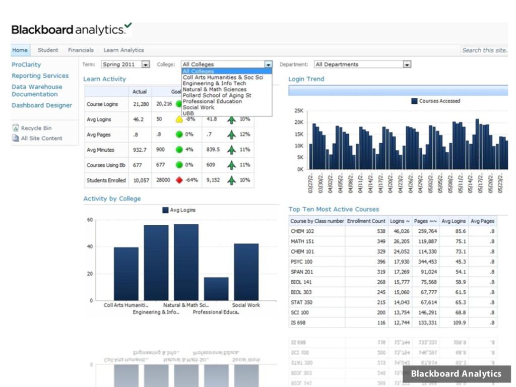 Blackboard Analytics