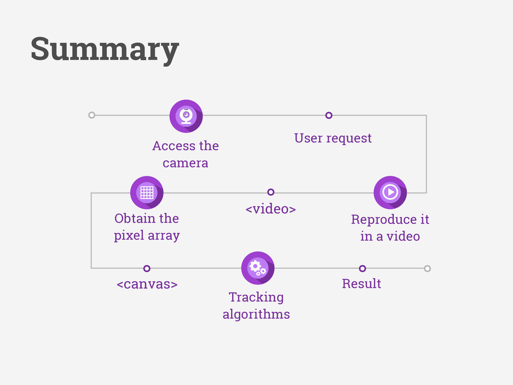 Summary User request <video> Access the camera ...