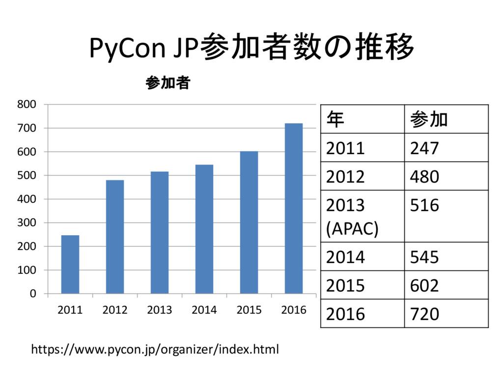 PyCon JP参加者数の推移 年 参加 2011 247 2012 480 2013 (AP...