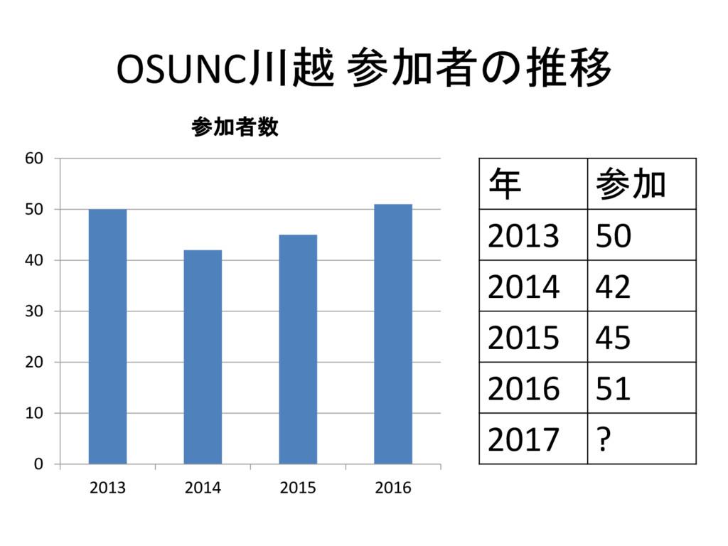 OSUNC川越 参加者の推移 0 10 20 30 40 50 60 2013 2014 20...