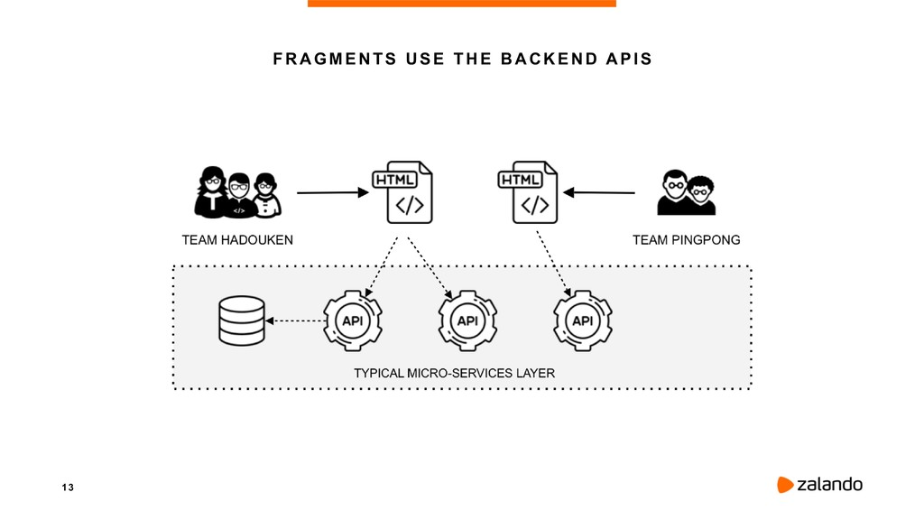 1 3 FRAGMENTS USE THE BACKEND APIS