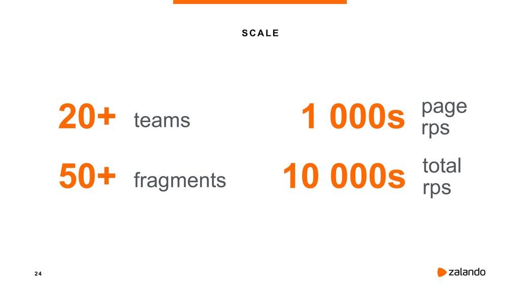 2 4 S C AL E 20+ teams 50+ fragments 1 000s pag...
