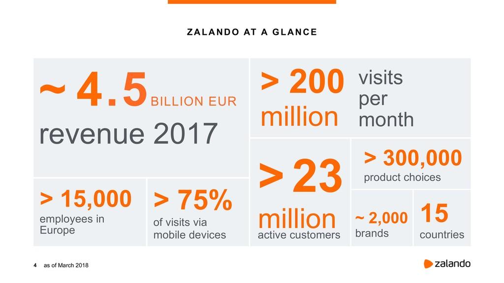 4 ZALANDO AT A GLANCE ~ 4.5 BILLION EUR revenue...