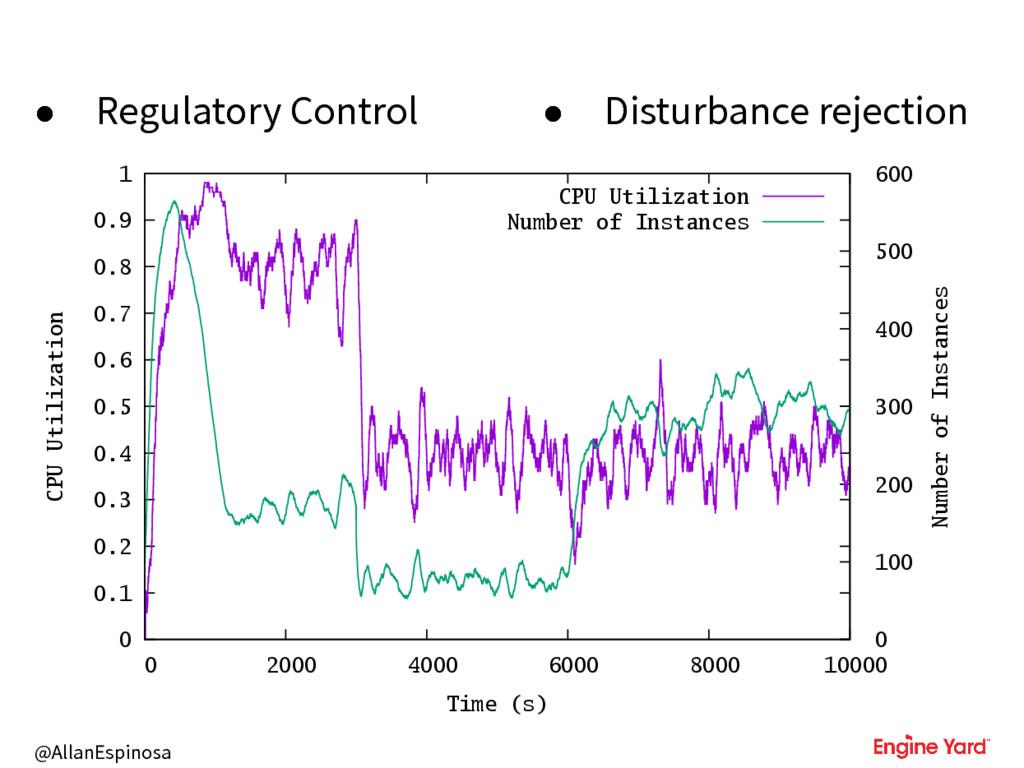 @AllanEspinosa • Regulatory Control • Disturban...