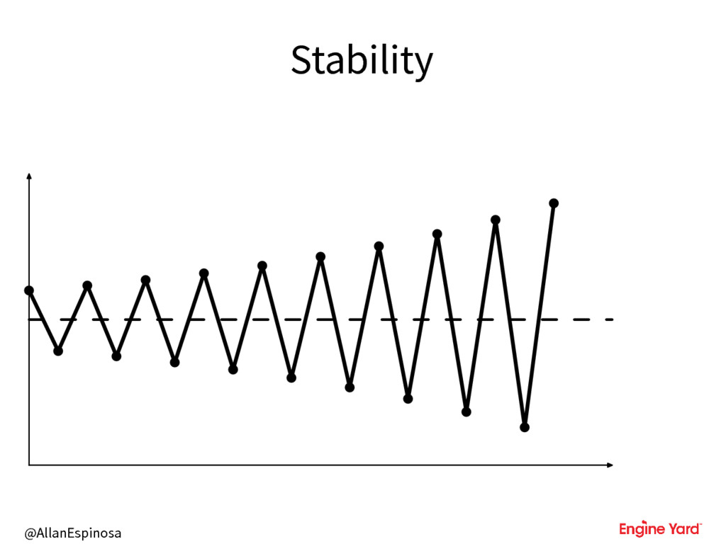 @AllanEspinosa Stability