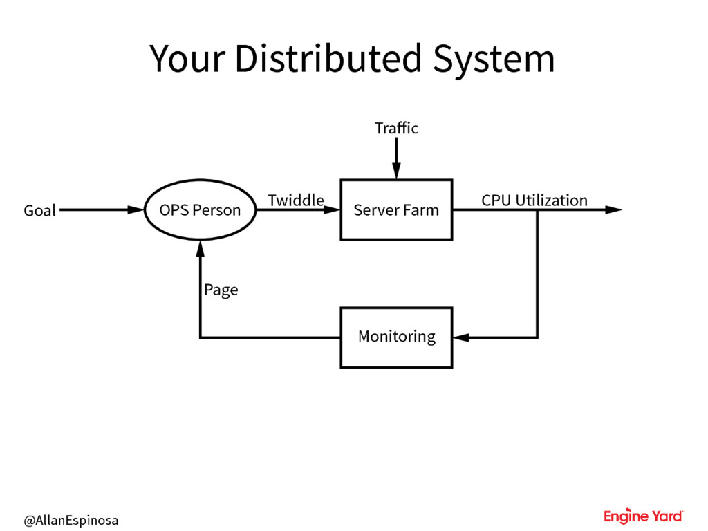 @AllanEspinosa Your Distributed System Goal OPS...
