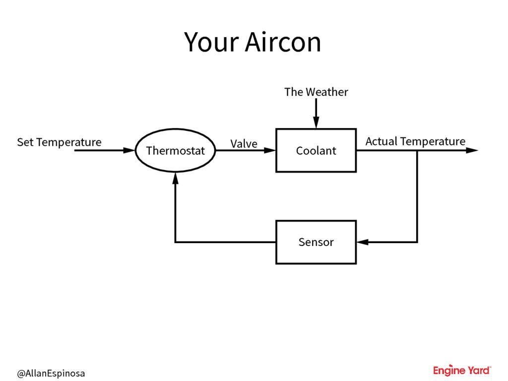 @AllanEspinosa Your Aircon Set Temperature Ther...