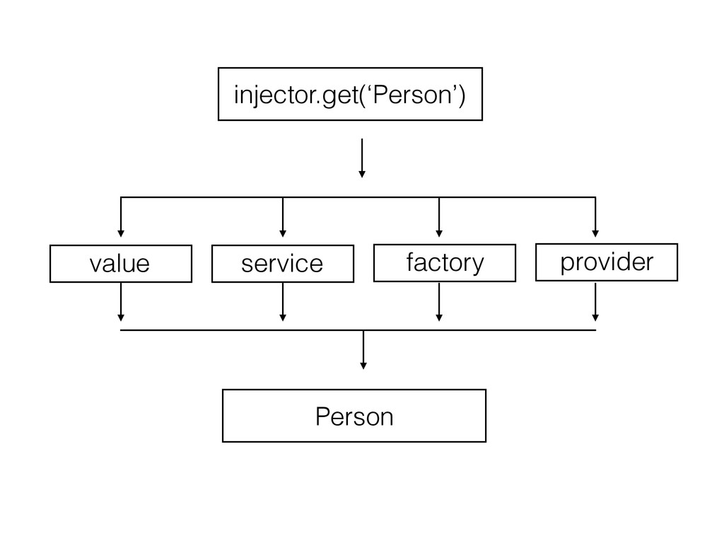 value service factory provider injector.get('Pe...