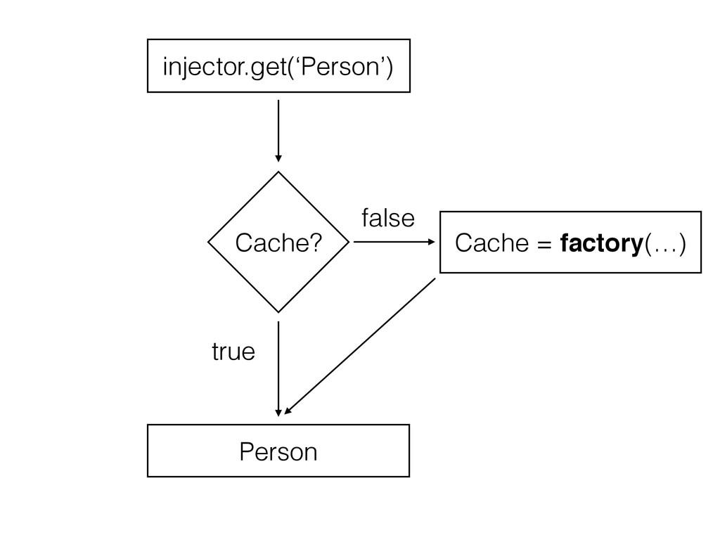 Cache? Cache = factory(…) false true injector.g...