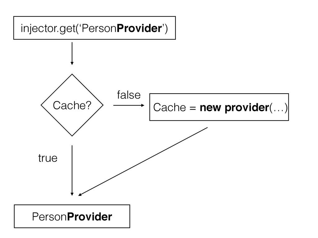 Cache? Cache = new provider(…) injector.get('Pe...