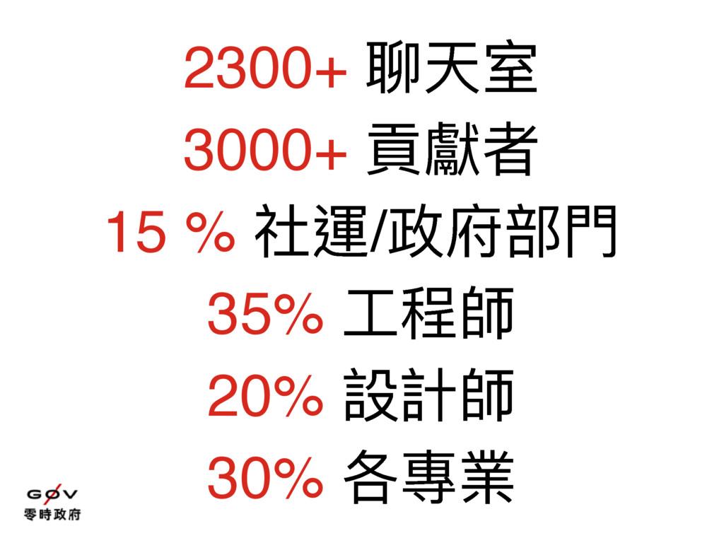 2300+ 聊天室 3000+ 貢獻者 15 % 社運/政府部⾨門 35% ⼯工程師 20% ...